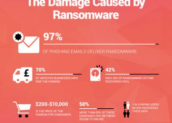 How to remove ransomware from Your PC
